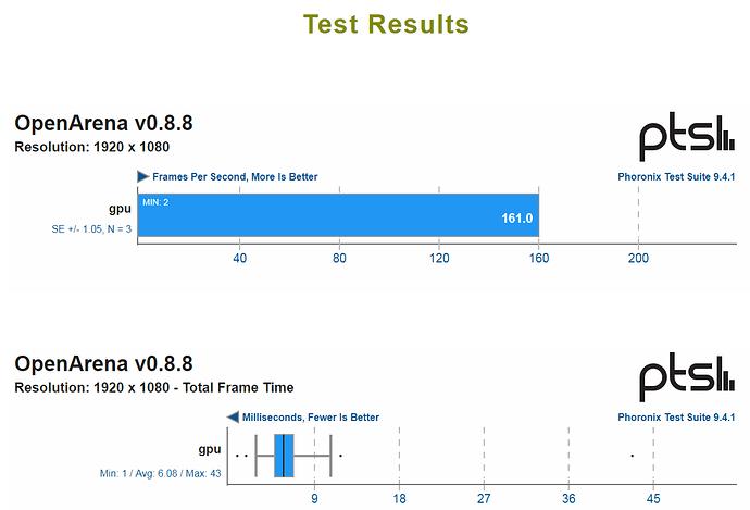 Windows 7 - results